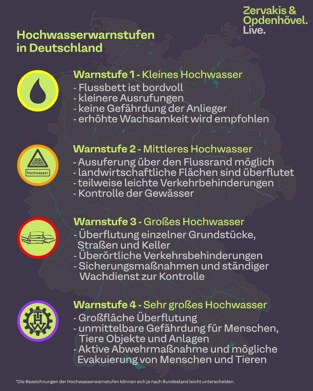 Infografik Hochwasserwarnstufen
