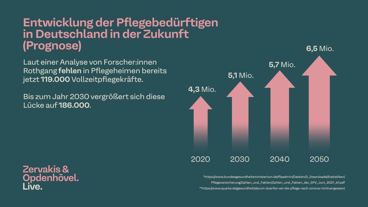 Entwicklung der Pflegebedürftigkeit in der Zukunft (Prognose)