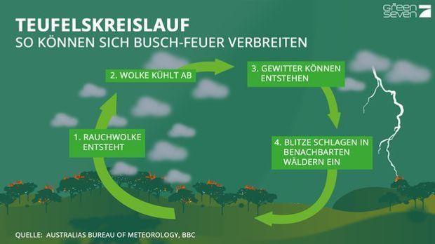 Grafik_Teufelskreislauf_grün