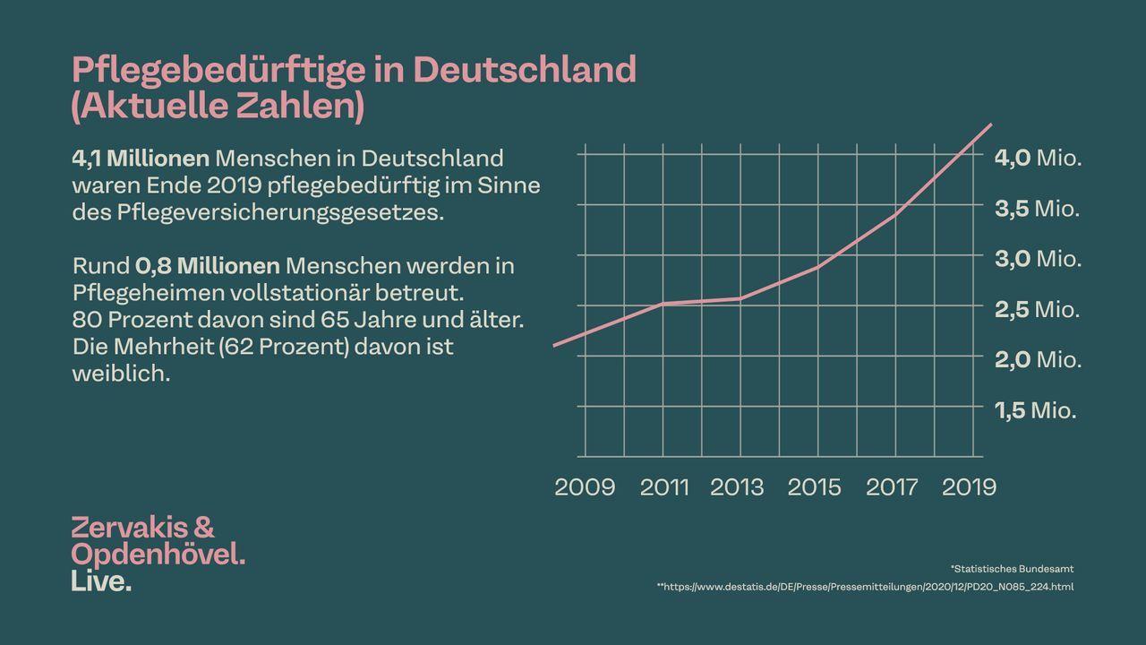 Pflegebedürftigkeit in Deutschland