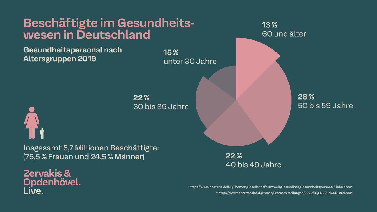 Beschäftigte im Gesundheitswesen in Deutschland