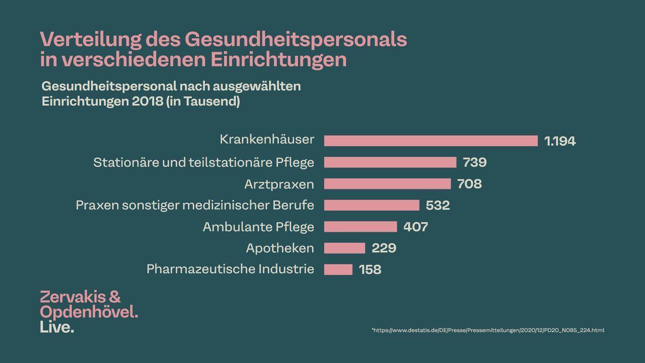 Verteilung des Gesundheitspersonals in verschiedenen Einrichtungen